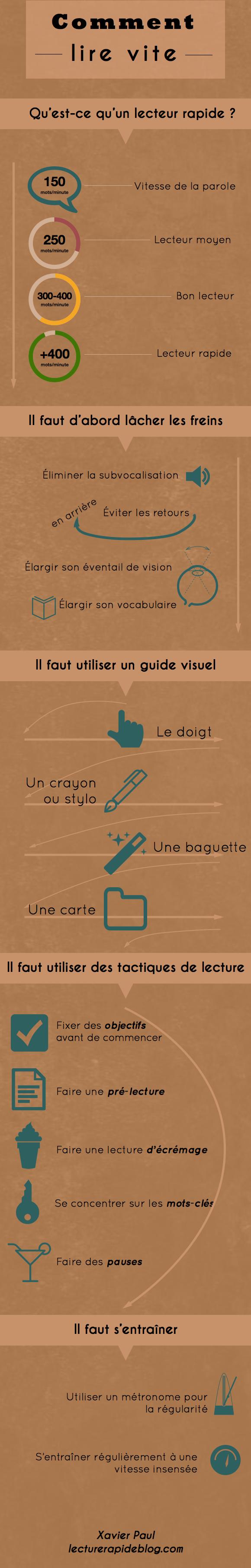 Lecture rapide: l'infographie qui résume tout
